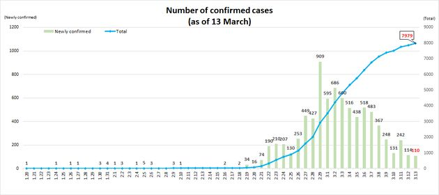 L'évolution du nombre de cas infectés par le coronavirus en Corée du Sud (décompte