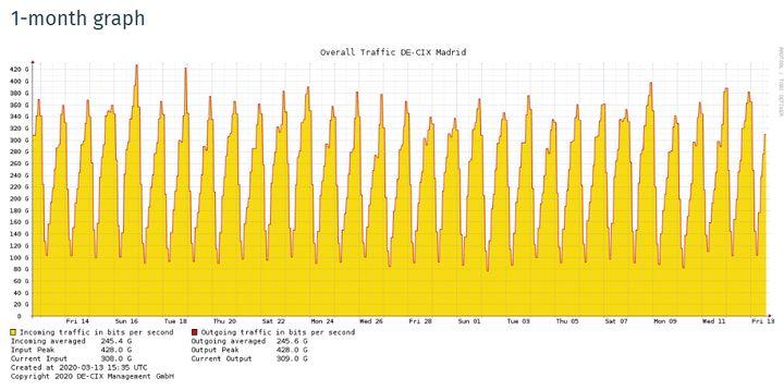 Intercambio de datos en el DE-CIX Madrid