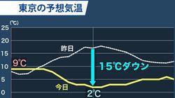 東京は午後に2℃予想。関東の平野部で雪に変わる所も