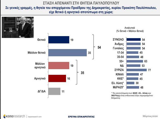 Kαπα Research: Τι πιστεύουν οι Ελληνες για την εξάπλωση του