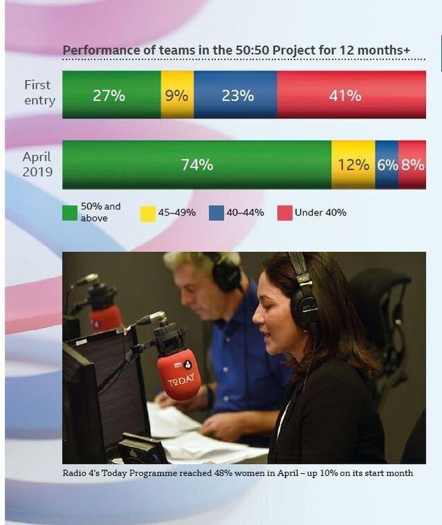 プロジェクト参加番組の74%で、女性の比率が半分を超えたことを示すグラフ(プロジェクトのリポートより)