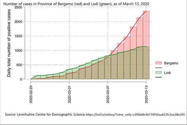 L'évolution de l'épidémie de Covid-19 dans deux provinces italienne. En vert, celle de Lodi, qui a pris...