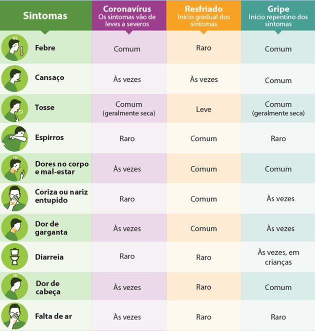 Coronavírus: Ibuprofeno, corticoides… Quais remédios evitar e o que