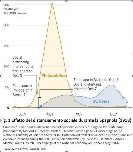 Fig. 1 Effetto del distanziamento sociale durante la Spagnola (1918). Il confronto fra Philadelphia e...