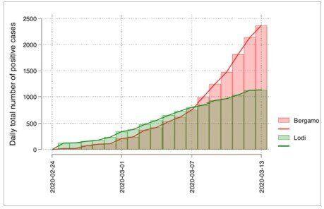 Fig. 2 Numero di casi in provincia di Bergamo (rosso) e Lodi (verde) fino al 13 marzo