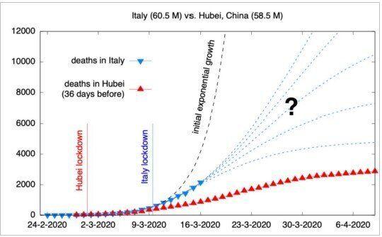 Figura 3 Andamento dei morti in funzione del tempo in Italia e nell'