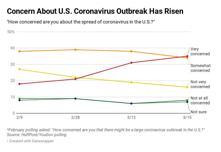 The share of Americans who are very concerned about the virus has climbed in past weeks.