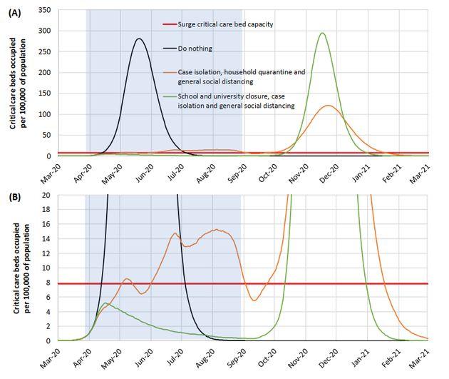 Simulation du nombre de malades nécessitant des soins intensifs en Grande-Bretagne. Ligne rouge...