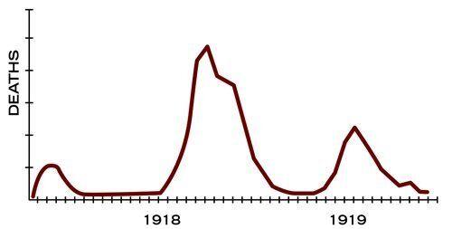 La grippe pandémique de 1918 a touché en trois vagues. Ici, les vagues aux