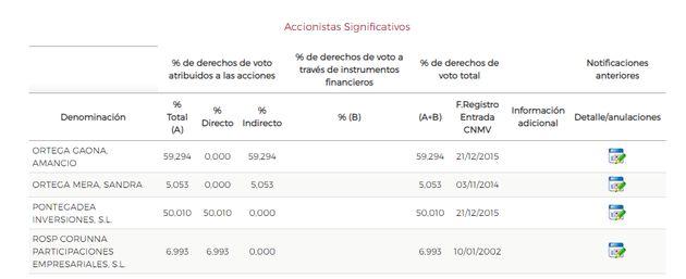 Accionistas mayoritarios de Inditex, según la