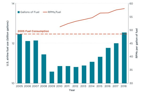 This chart compares fuel use by U.S. domestic passenger airlines from 2005 to 2018 with the revenue passenger...