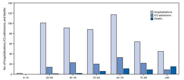 Nombre de personnes contaminées par le coronavirus hospitalisées, en soins intensifs ou
