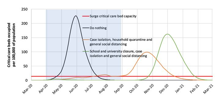 Suppression strategy scenarios for the U.S. showing ICU bed requirements. The black line shows the unmitigated epidemic. Gree