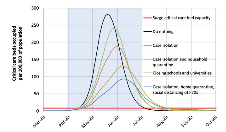 Mitigation strategy scenarios for Great Britain showing critical care (ICU) bed requirements. The black line shows the unmiti