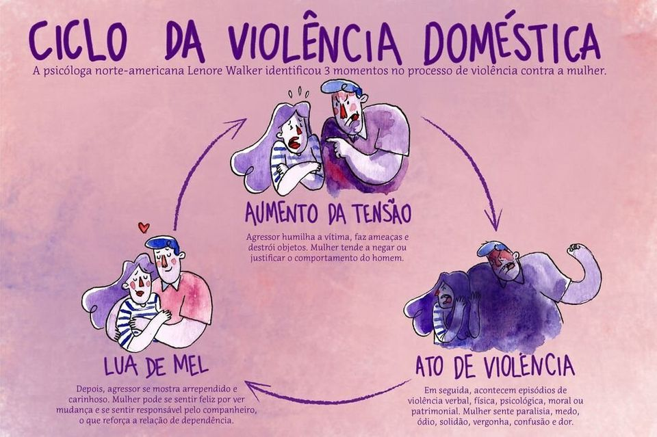 Ciclo de violência (ilustrado acima) é vivido por grande parte das mulheres vítima...