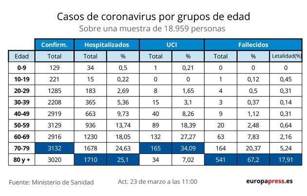 Casos de coronavirus por grupos de
