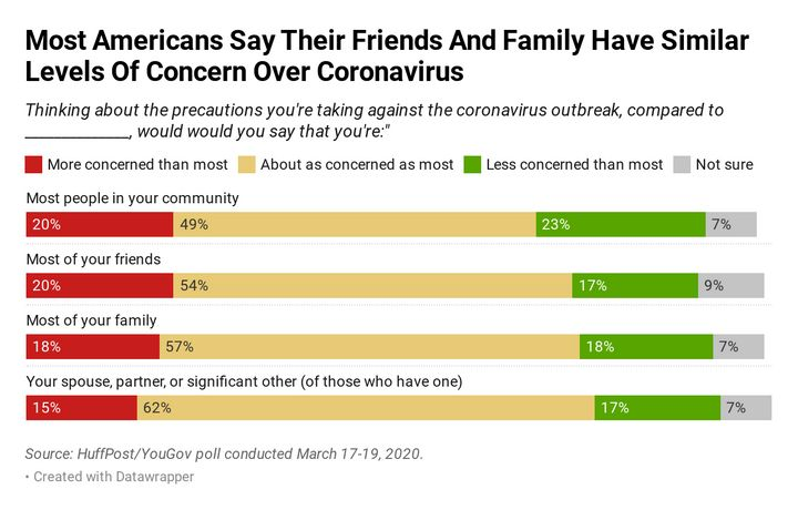 Roughly half of Americans say they're about as concerned as most other people in their communities about taking precautions a