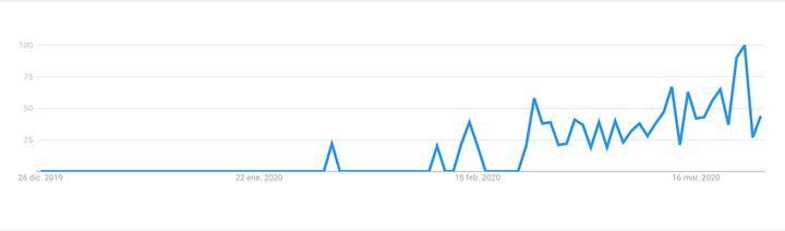 """Búsquedas de """"barba coronavirus"""" en Google en España."""