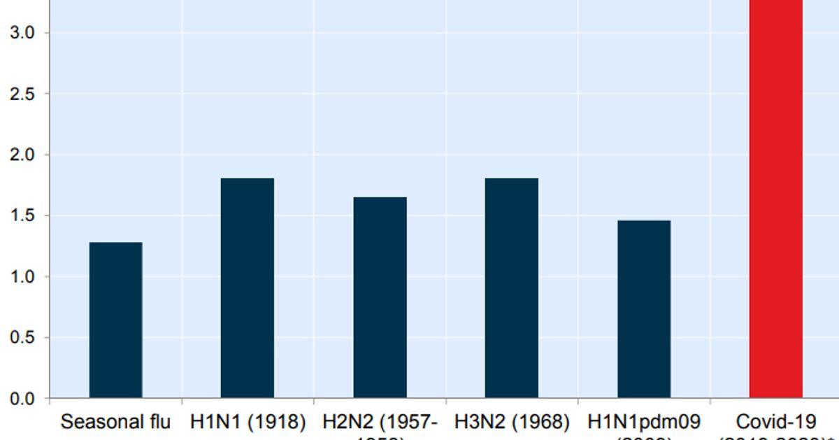 このグラフは、COVID-19がグローバル経済全体をクラッシュさせた理由を示している