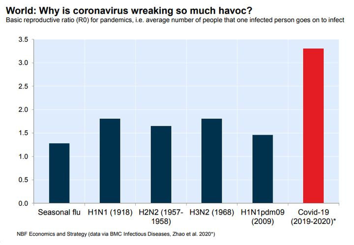 This chart from National Bank Financial economist Krishen Rangasamy shows that the novel coronavirus is considerably more contagious than earlier pandemics.