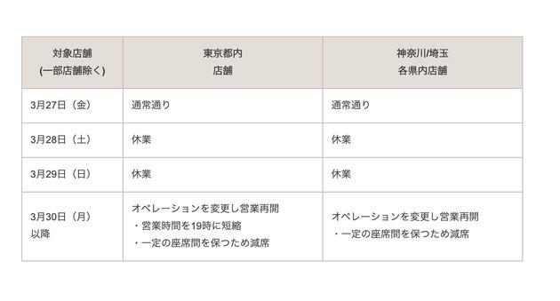 東京と神奈川・埼玉の1都2県の全店舗が28日・29日は臨時休業となる