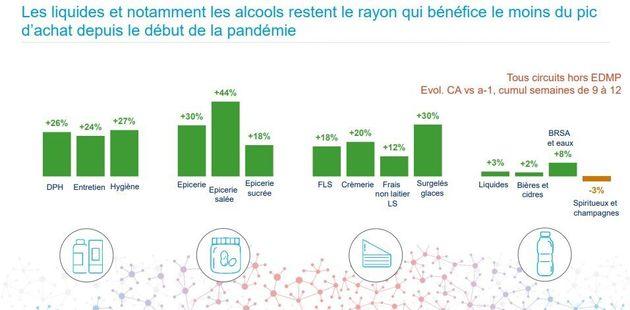 Les ventes d'alcool ont chuté depuis le début du confinement en France, d'après
