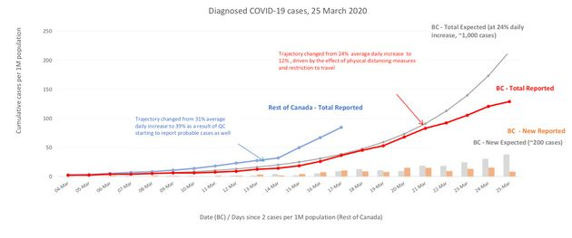 A graph showing B.C.'s current trajectory of confirmed COVID-19 cases, compared to previous