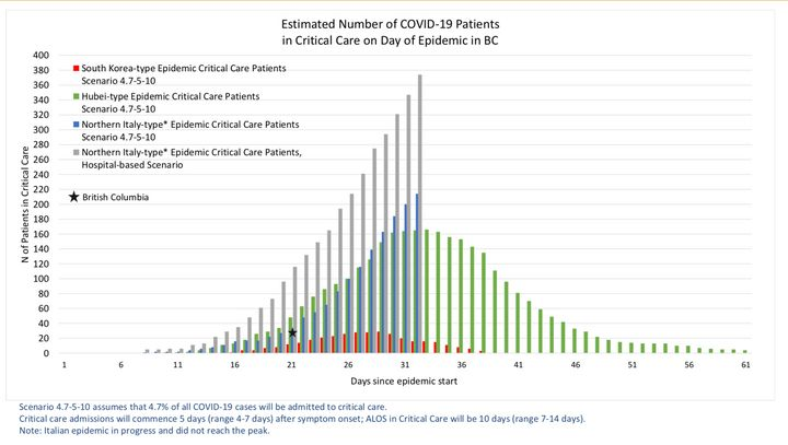 A graph plotting numbers of COVID-19 patients requiring critical care in various jurisdictions, intended to providing modelling for what B.C. could expect.