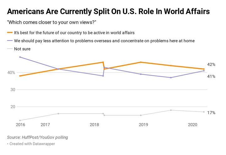 Americans are closely divided on how the U.S. should envision its role internationally.