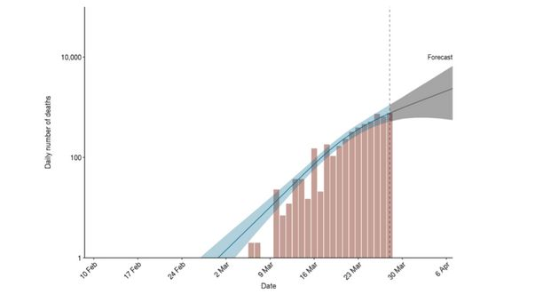 Le nombre de morts du coronavirus évité par les mesures en Espagne, réel (les barres...