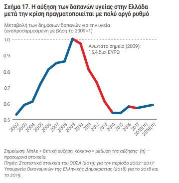 Εurostat: Τι δαπανούν οι ευρωπαϊκές χώρες και τι η Ελλάδα για τo σύστημα