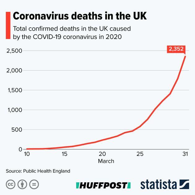 Coronavirus UK Death Toll Rises By 563 To 2,352