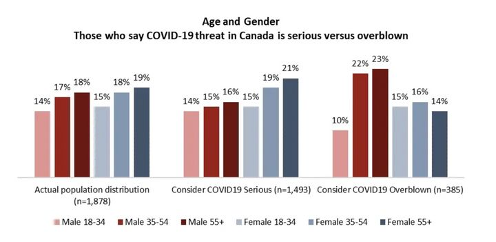 "Angus Reid poll demonstrating the demographics who are mostly likely to consider the threat of coronavirus ""serious"" versus ""overblown."""