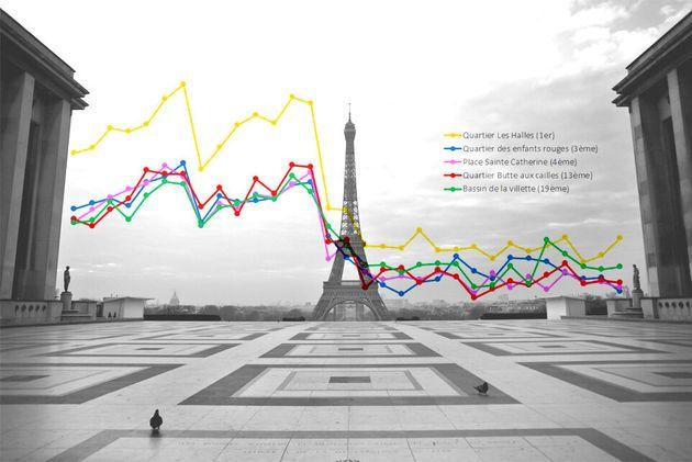 Avec le confinement, la réduction du bruit à Paris atteint les 90% (photo