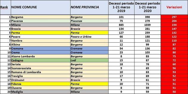 Aumento tendenziale dei decessi nel periodo 1-21 marzo. I primi 100 Comuni italiani. Analisi su dati