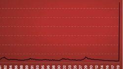 La courbe historique des inscriptions au chômage aux États-Unis a déjà