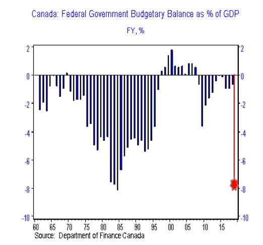 This chart published by BMO Economics shows a sudden downward spike in Canada's budget balance for this year, to levels not seen since the early 1980s.