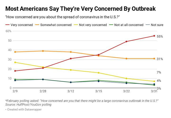A 55% majority of Americans say they're very concerned about the spread of the coronavirus in the U.S., up 20 points since mi