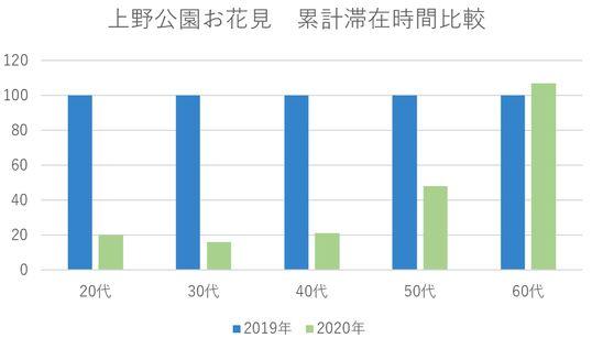 若者はお花見の時間を短くしていたと調査結果。20-40代の滞在時間は半分以下、60代は増加