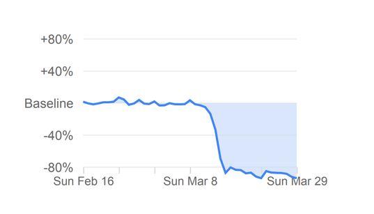 Google ha 'espiado' nuestros móviles: así ha cambiado el confinamiento los hábitos de los