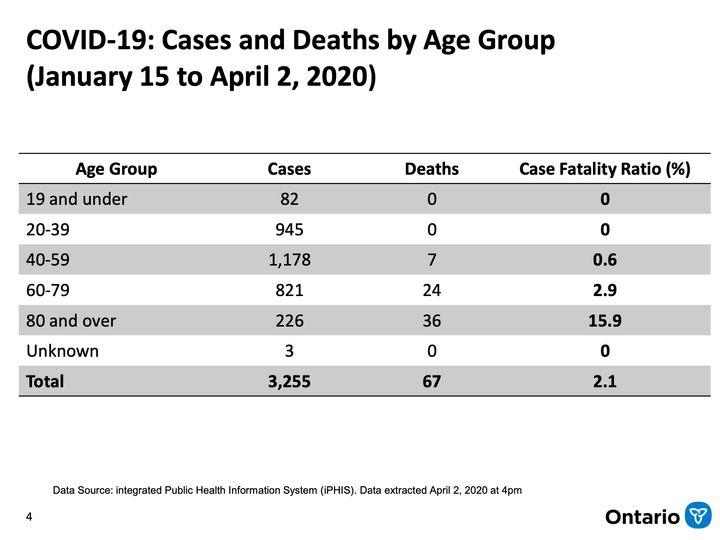 Ontario COVID-19 statistics released April 3, 2020.