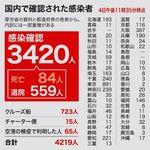 東京、初の1日100人超え これまでの感染拡大の経緯【まとめ】