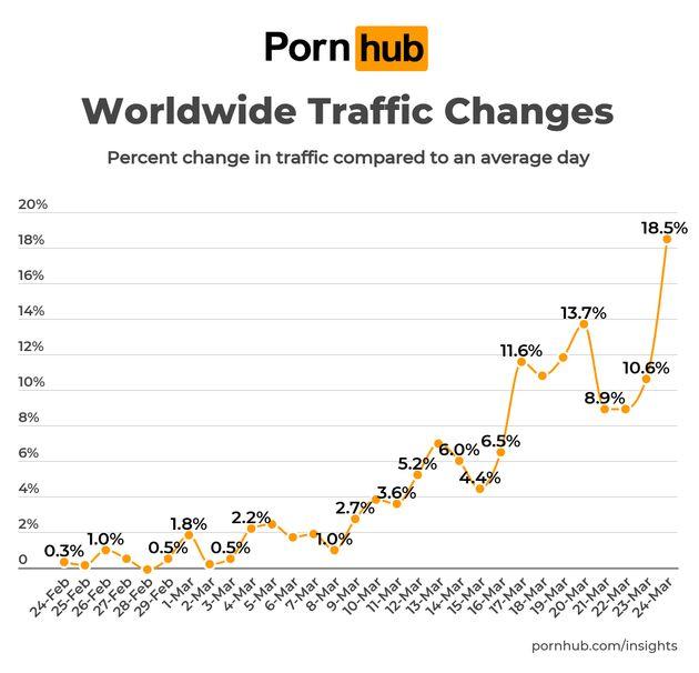Consumo de porno en el mundo en las últimas