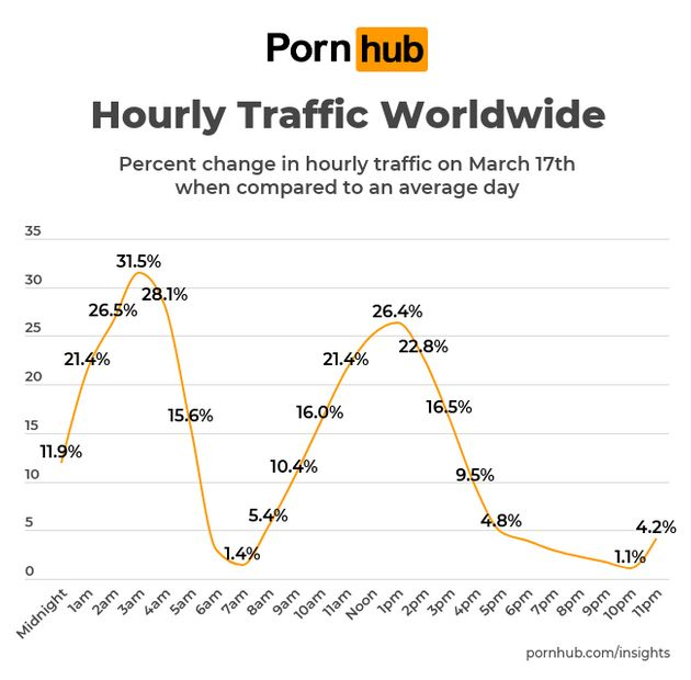 Consumo de porno en el mundo por franjas