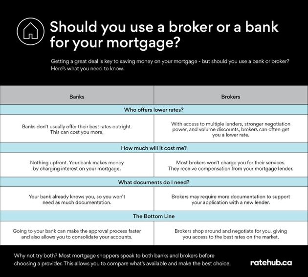 Should You Use A Broker Or A Bank When Getting A Mortgage