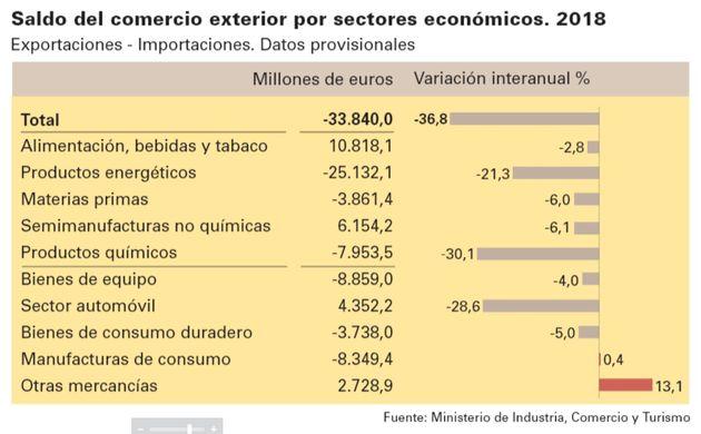 Saldo del comercio exterior: principales importaciones y