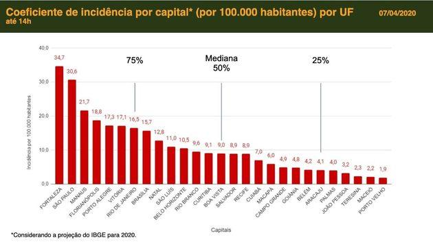 Fortaleza é capital com maior taxa de incidência de covid-19. Veja