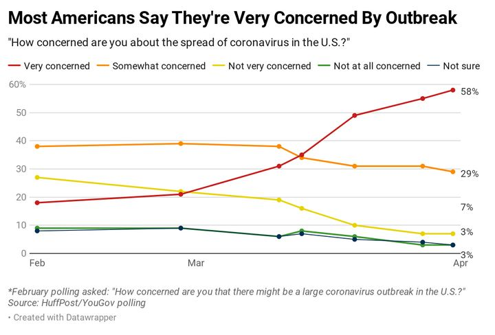 Results of a HuffPost/YouGov poll on the coronavirus, conducted April 3-4.