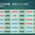 緊急事態宣言、東京23区の保育園はほぼ全て「休園」か「自粛要請」に【新型コロナ】