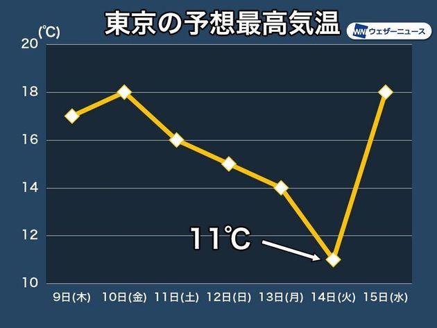 東京が冬の寒さに逆戻り。4月14日には2月下旬並みに